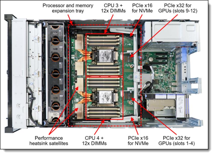 Lenovo ThinkSystem SR860 V2 internal view expansion tray