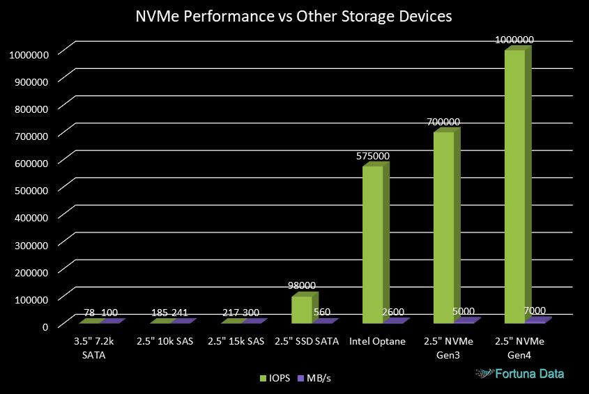NVMe performance