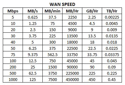 WAN Bandwidth Speed