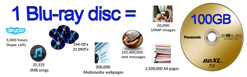 Blu-ray disc storage capacity