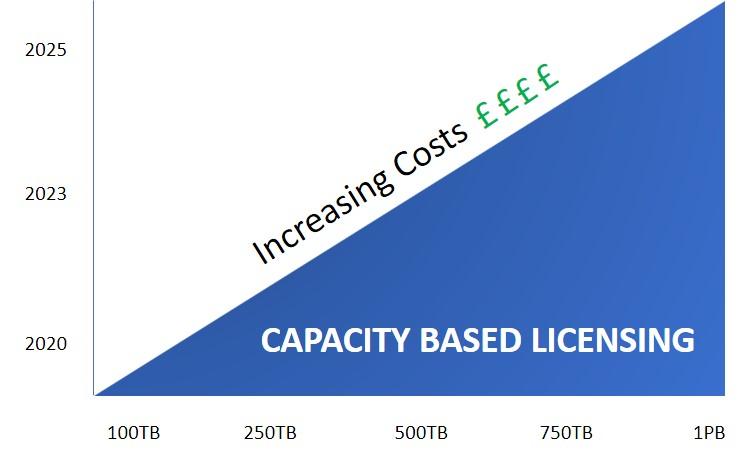 capacity licensing