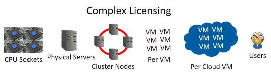 complex license
