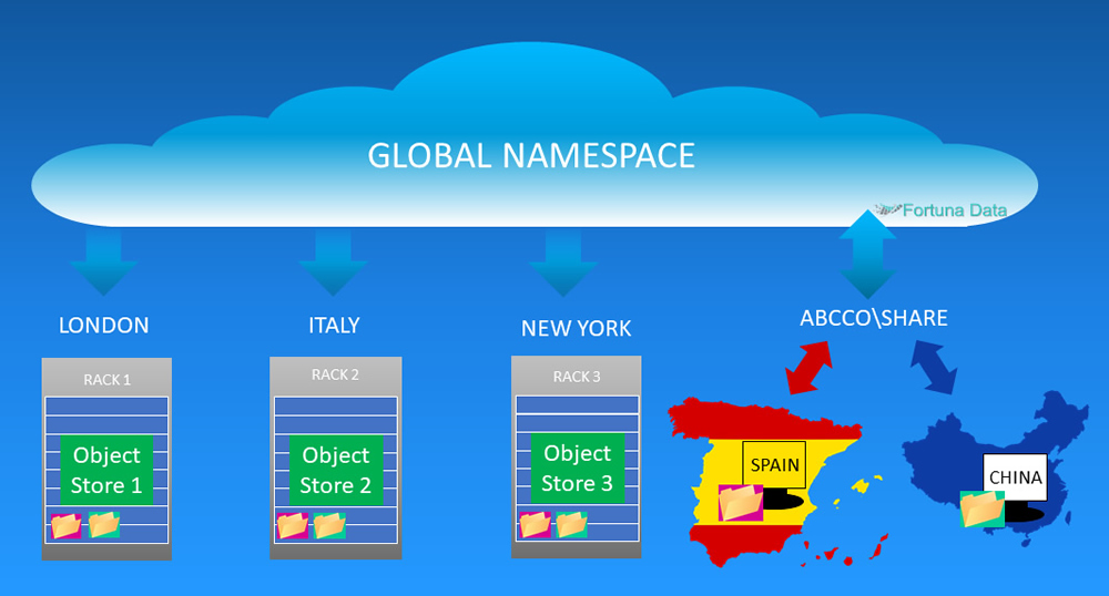 global namespace