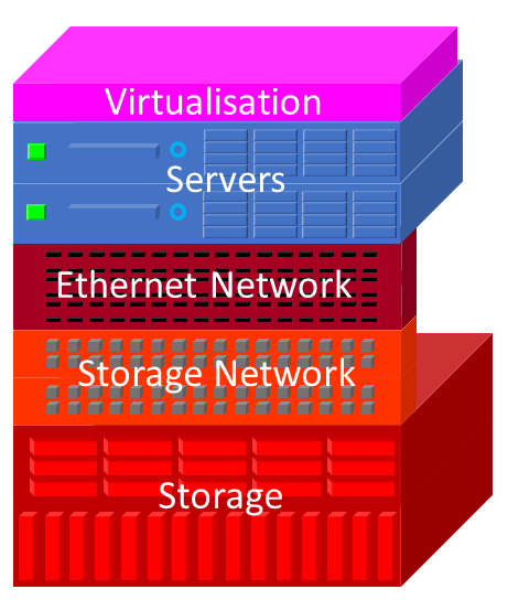 Hyper-converged Infrastructure Diagram