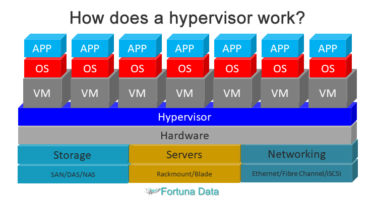 how does a hypervisor work