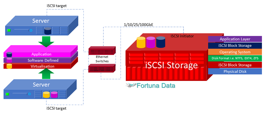 iSCSI Storage Diagram