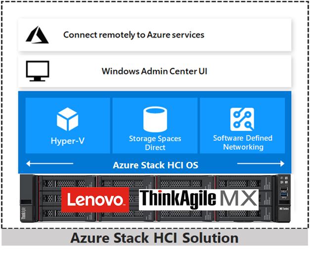 Lenovo ThinkAgile MX