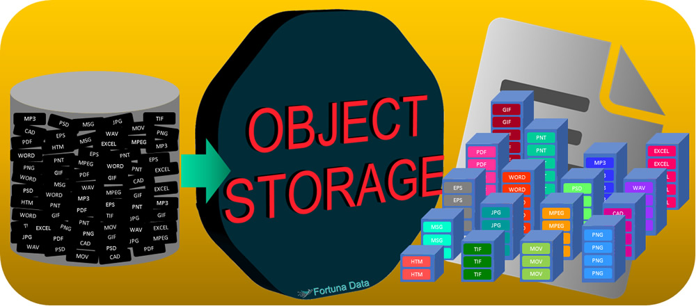 object storage use cases