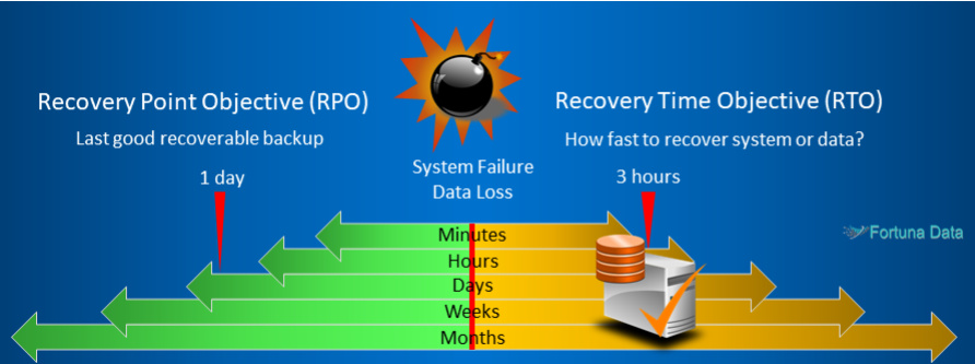 RPO RTO Recovery Point Objective - Recovery Time Objective