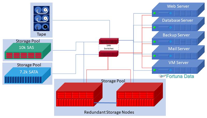 SAN Storage Diagram