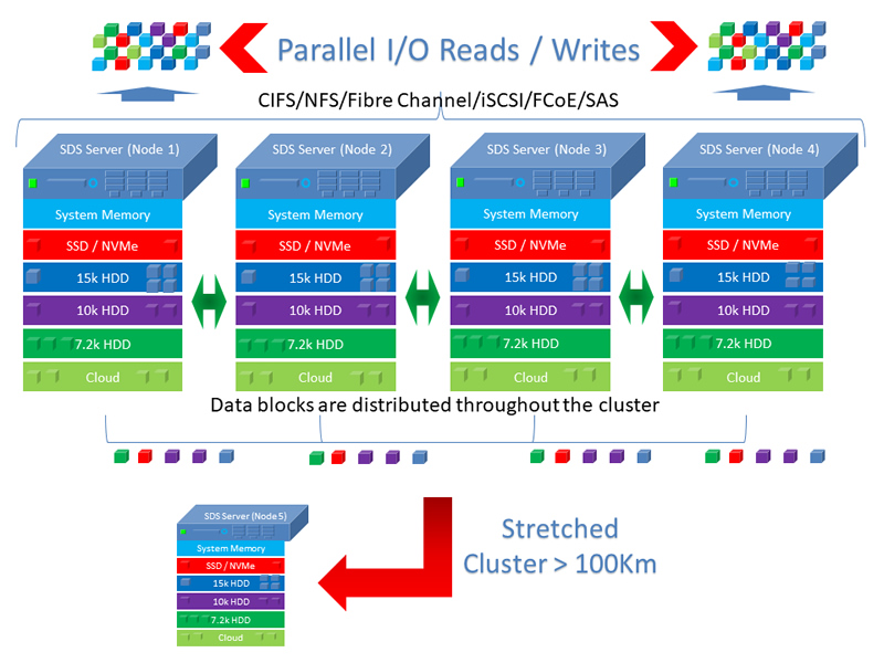 Software-defined storage cluster