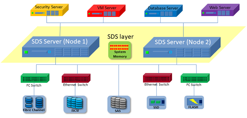 Software-defined storage diagram