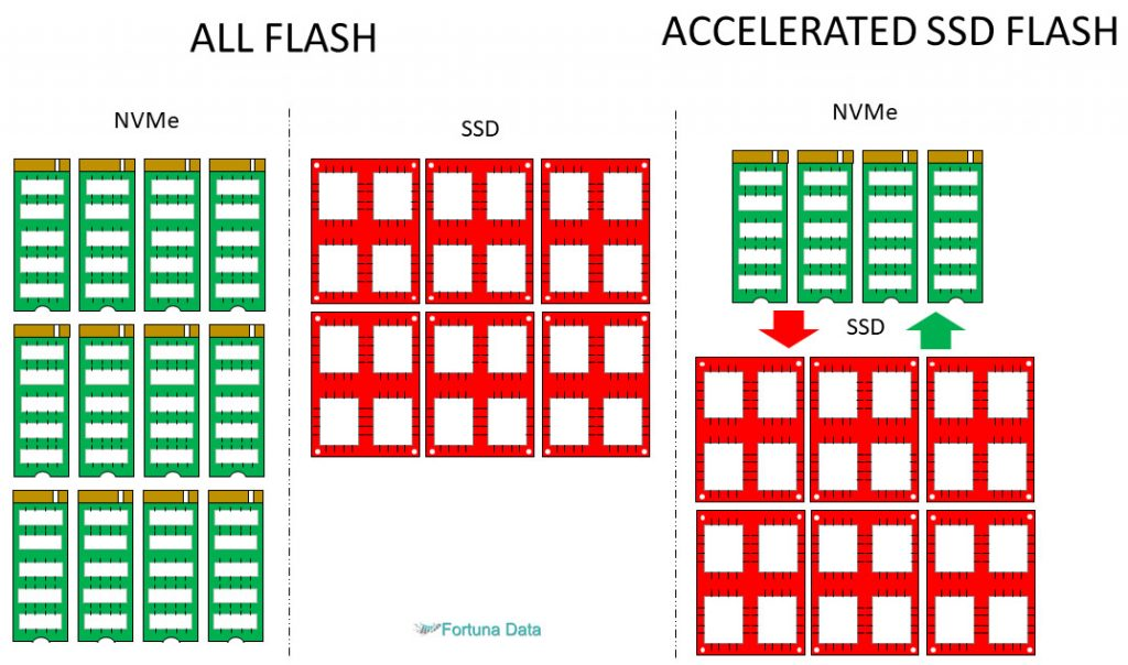 Storage-Spaces-Direct-All-Flash-Configuration