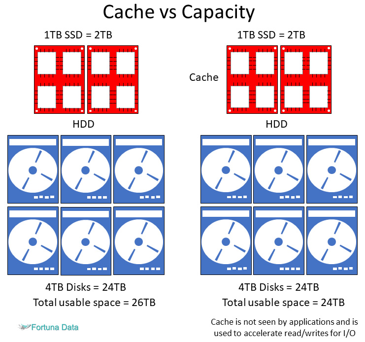 Storage-Spaces-Direct-cache-vs-capacity-configuration