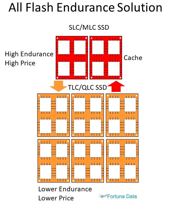 Storage-Spaces-Direct-Endurance-Configuration