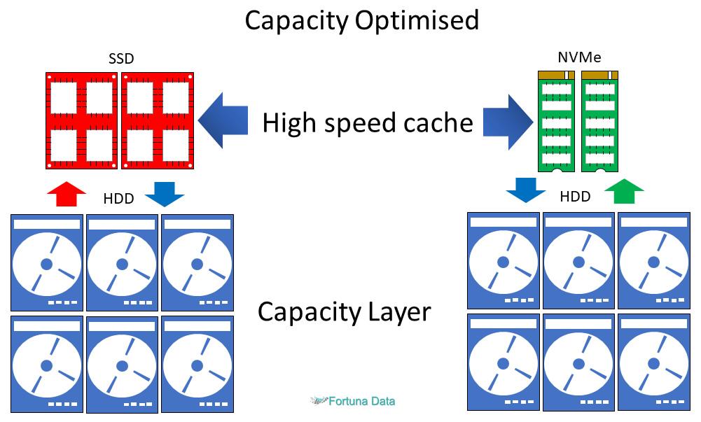 Storage-Spaces-Direct-Capacity-Optimised-Configuration