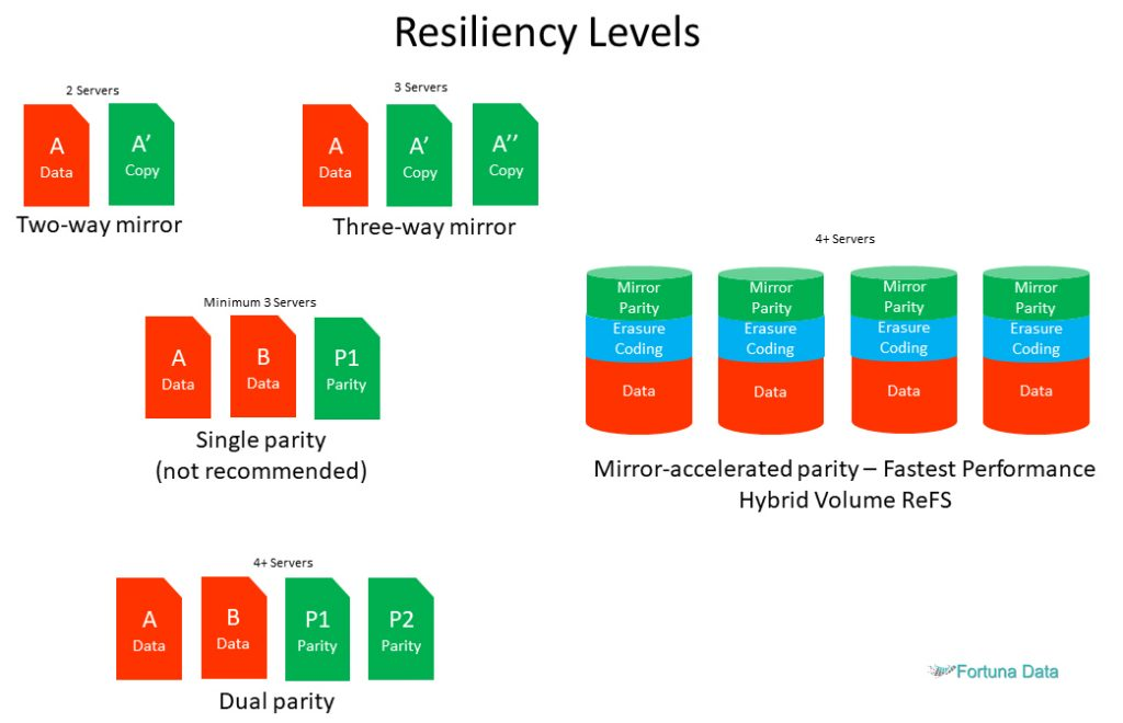 Storage-Spaces-Direct-Resiliency-Levels