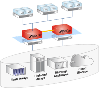 DataCore Software Defined Image