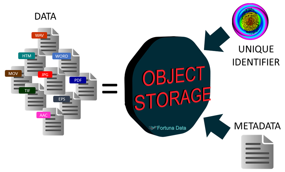 what is object storage