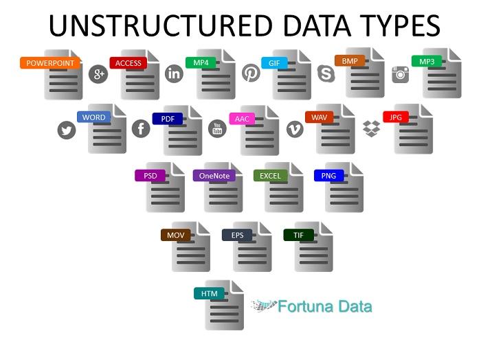 Unstructured Data Types